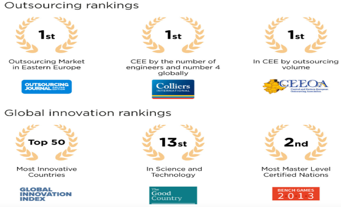 Outsourcing ranking of Ukraine