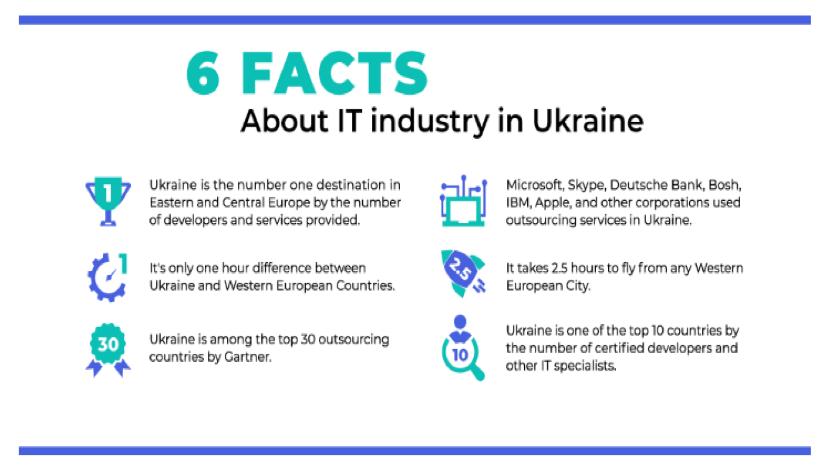 Facts and figures regarding the IT market in Ukraine