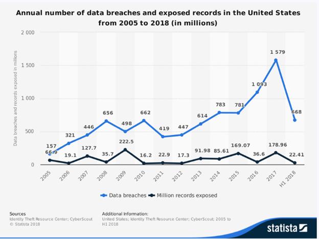 Screenshot 1: Annual data breaches
