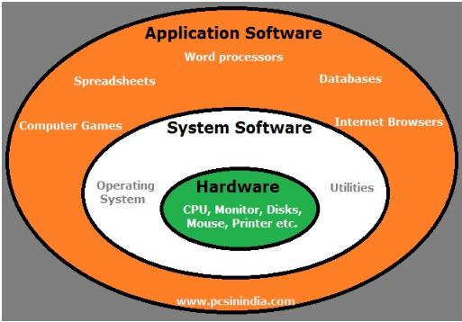 Screenshot 3: Types of app software