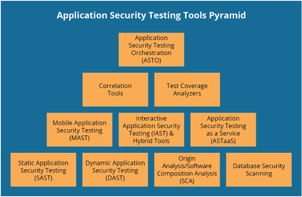 Screenshot 5: Mobile and web application security tools