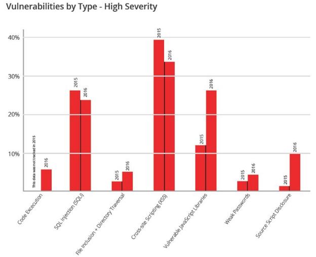 Screenshot 4: types web app vulnerabilities